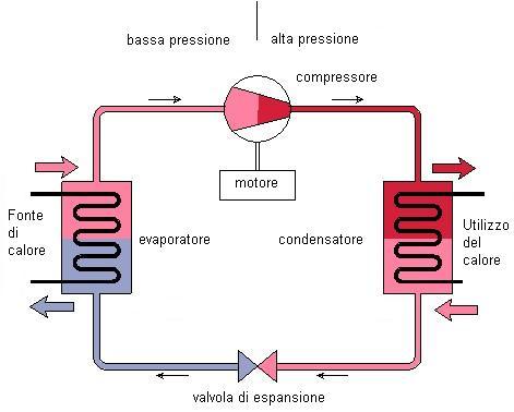 """Pordenone: ecco la """"pompa di calore ad alta temperatura"""" che non inquina"""