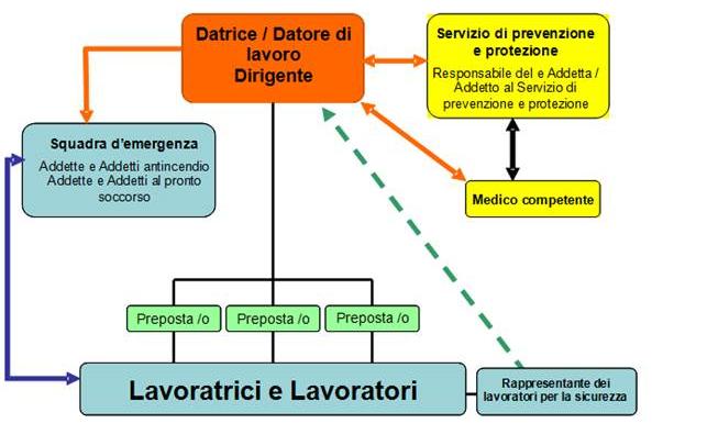 Soggetti Coinvolti Nella Sicurezza Sul Lavoro Personale Amministrazione Provinciale Provincia Autonoma Di Bolzano Alto Adige