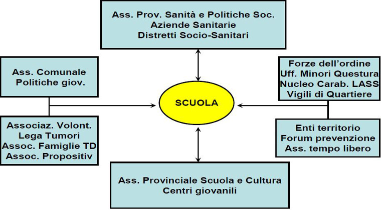 Educazione Alla Salute Scuola Italiana Amministrazione Provinciale Provincia Autonoma Di Bolzano Alto Adige