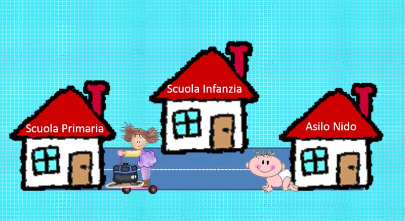 Progetti Di Continuita Nella Scuola Dell Infanzia In Lingua Italiana Scuole Dell Infanzia Amministrazione Provinciale Provincia Autonoma Di Bolzano Alto Adige