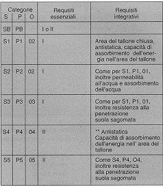 CLASSIFICAZIONE SCARPE ANTINFORTUNISTICHE