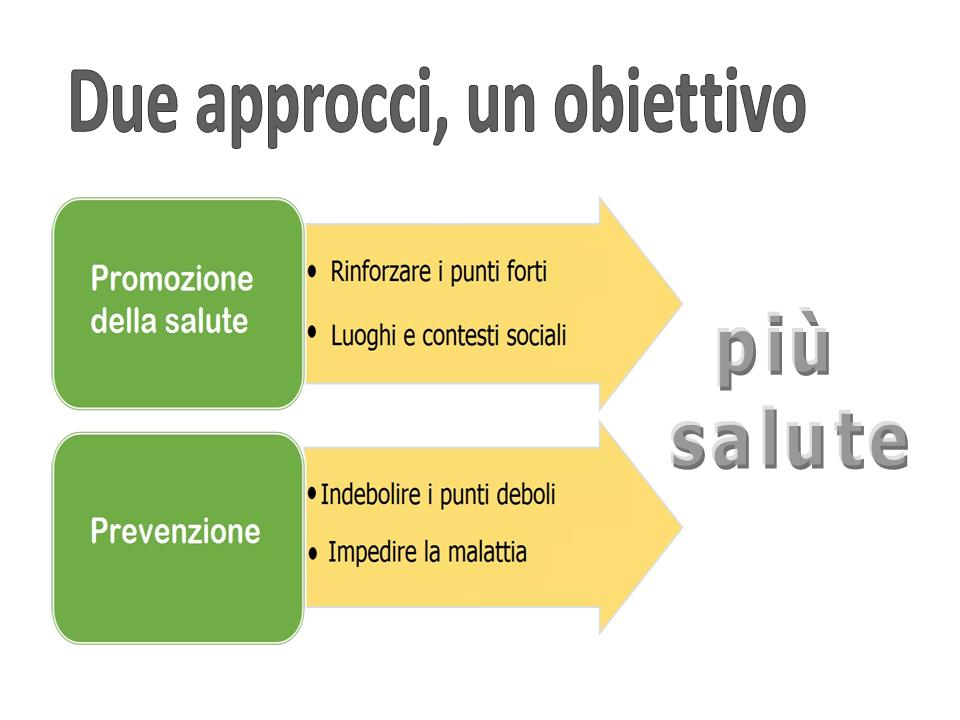 Che Cos E La Promozione Della Salute Promozione Della Salute Amministrazione Provinciale Provincia Autonoma Di Bolzano Alto Adige